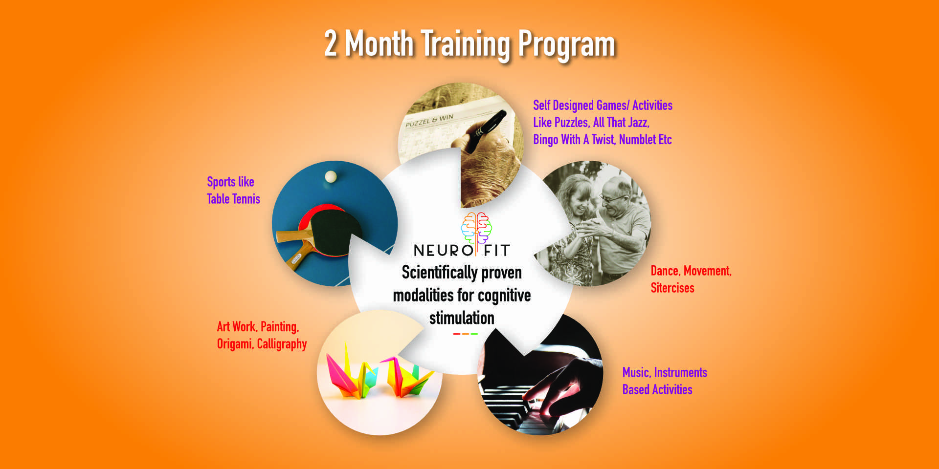 B. Neurofit's 2 month training program